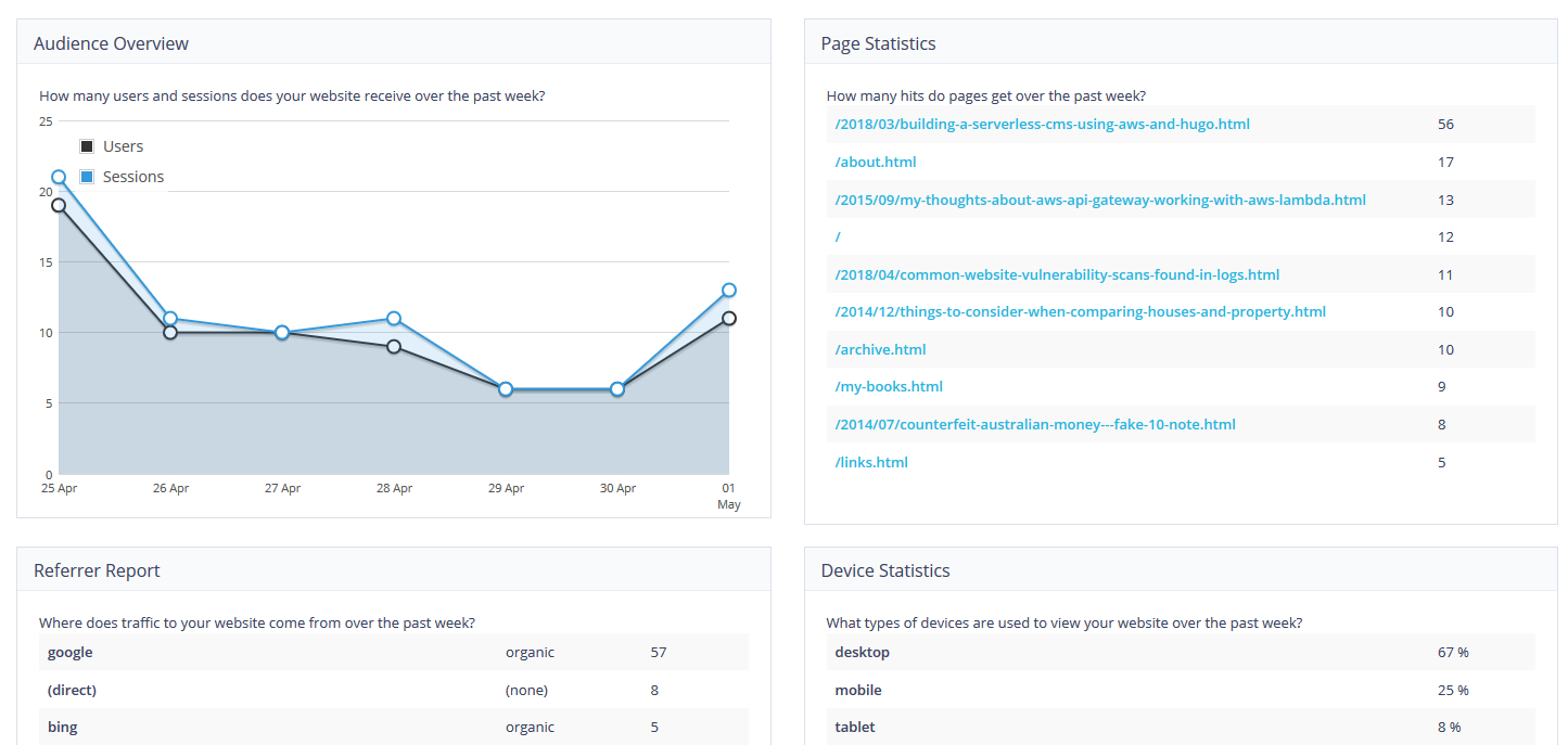 Google Analytics and Google Search Console integration to monitor website performance